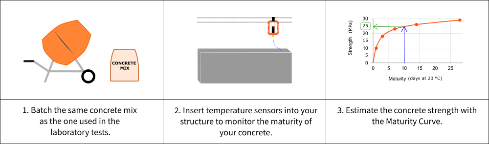 A diagram is divided into three rectangles that describe the steps in estimating the in-place concrete strength. These include batching the same concrete mix as the one used in the lab tests, inserting temperature sensors into your structure to monitor the maturity of your concrete, and estimating the concrete strength with a maturity curve.